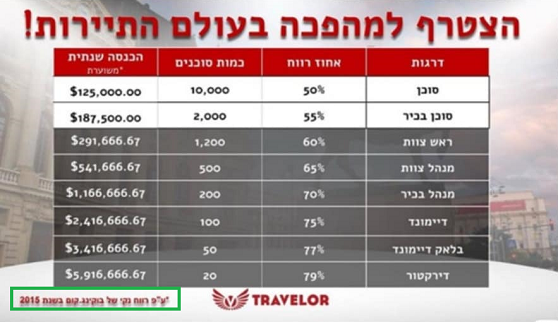 2000 travelor tourism profit shared company